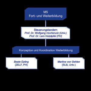 Organigramm Maßnahme M5 Fort- und Weiterbildung