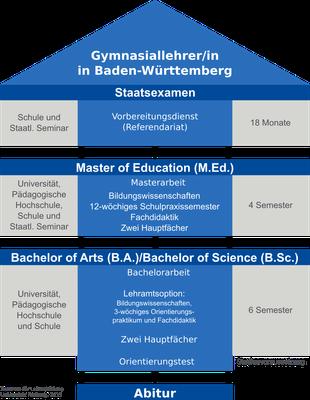 Graphik Gymnasiallehrer/-in in Baden-Württemberg