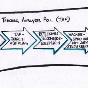Das Teaching Analysis Poll (TAP)