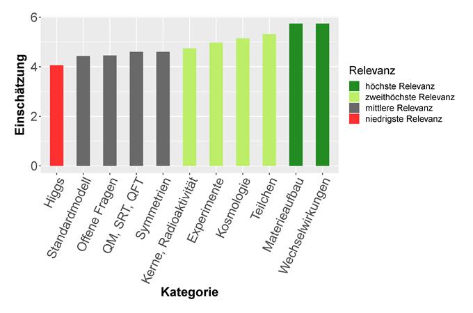 Abbildung 2a: Mittlere Einschätzung der Expert*innen aus Forschung und Öffentlichkeitsarbeit zur Relevanz teilchenphysikalischer Themen für das Lehrkräftewissen.