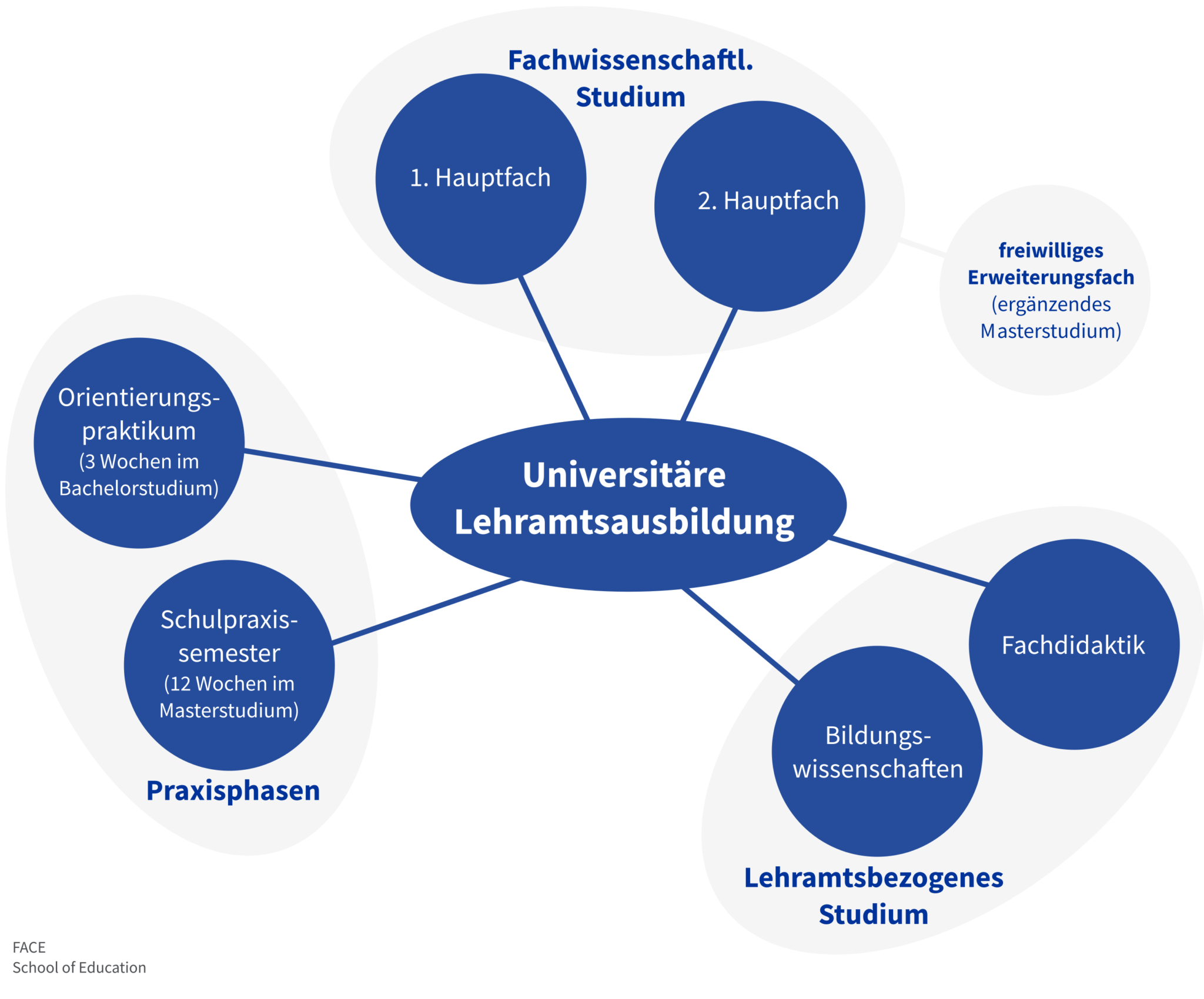 Bestandteile des Studiums im Bachelor-/Master-System