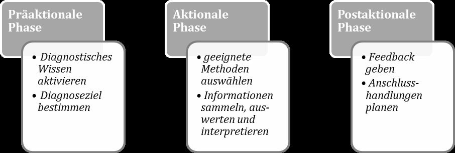 Abbildung 1. Diagnostischer Prozess nach Klug (2017).