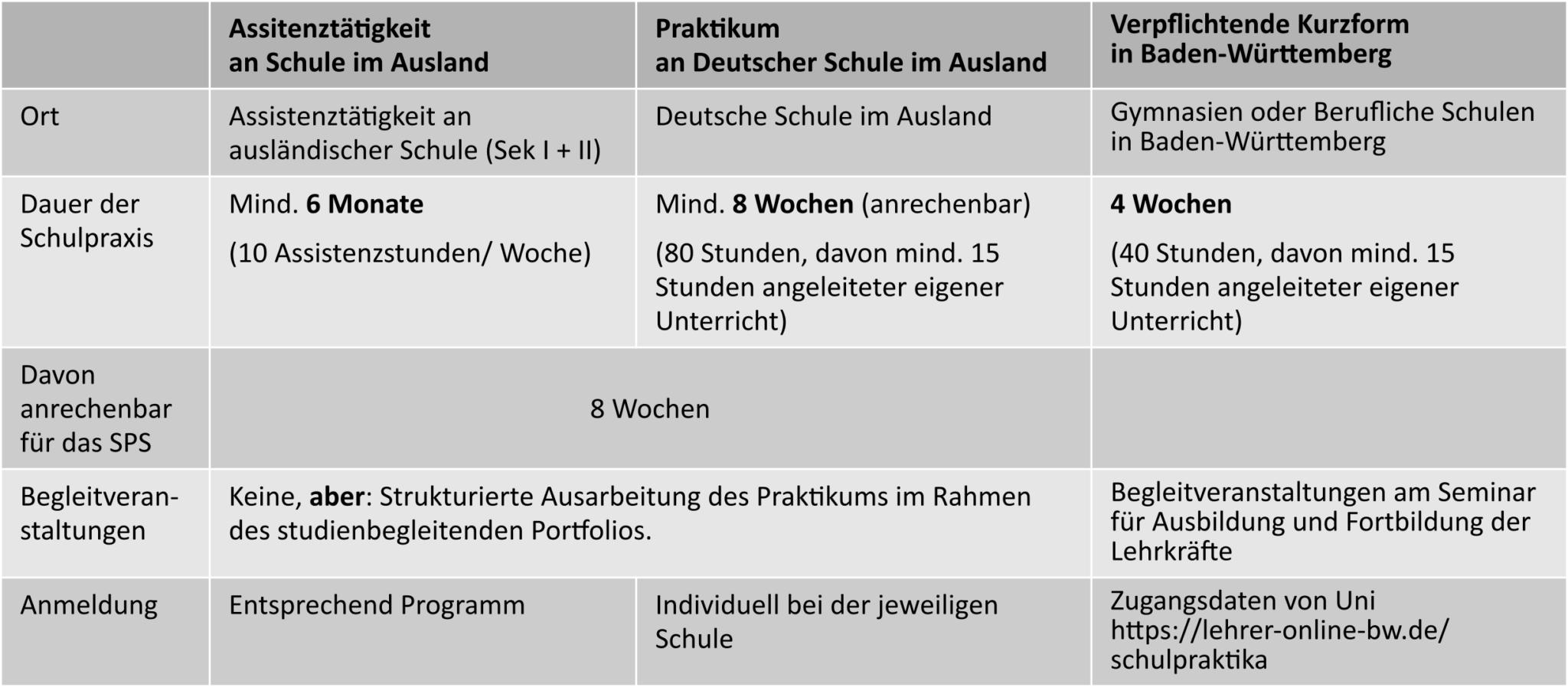 Tabelle Schulpraxissemester im Ausland