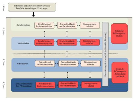 Abbildung 1: Das Freiburger Säulen-Phasen-Modell der Kohärenz (Kreutz, 2020, S.555)