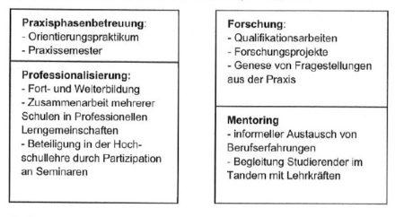Abbildung 1: Kooperationsebenen für Hochschulpartnerschaften (Dreher et al., 2019: 150)