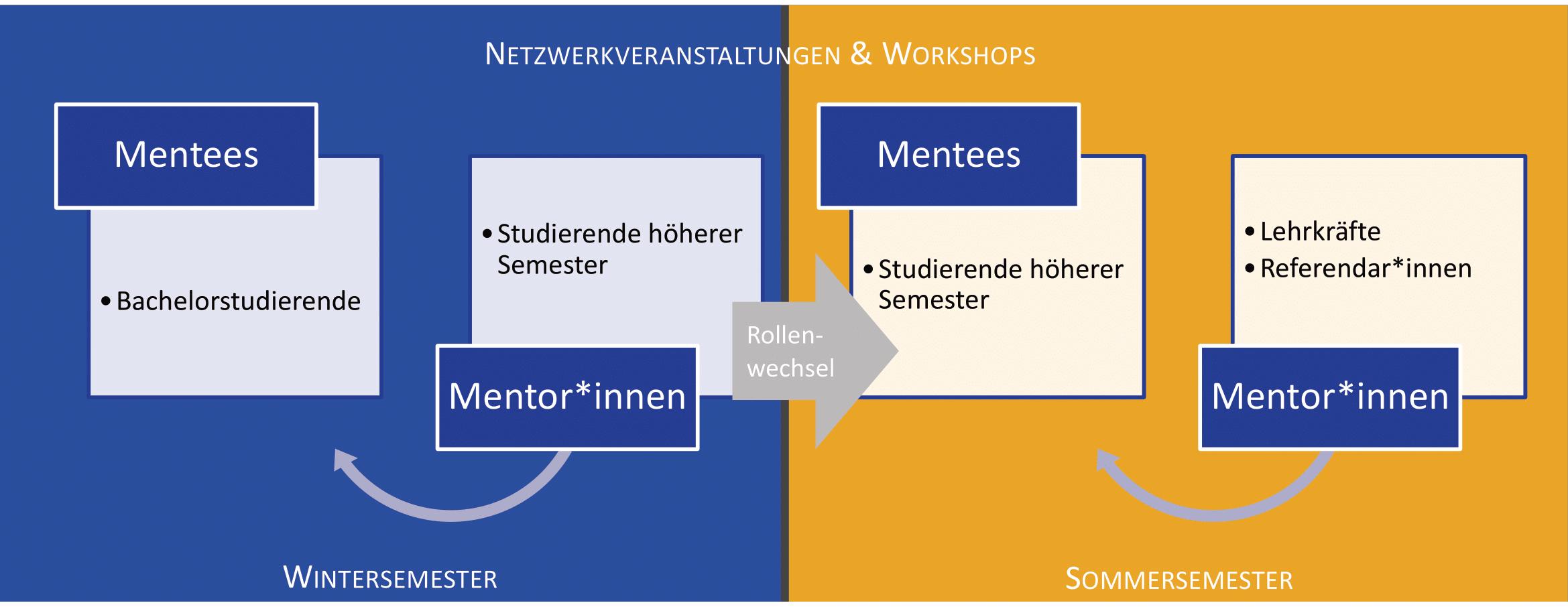 Grafik_Mentoring-1